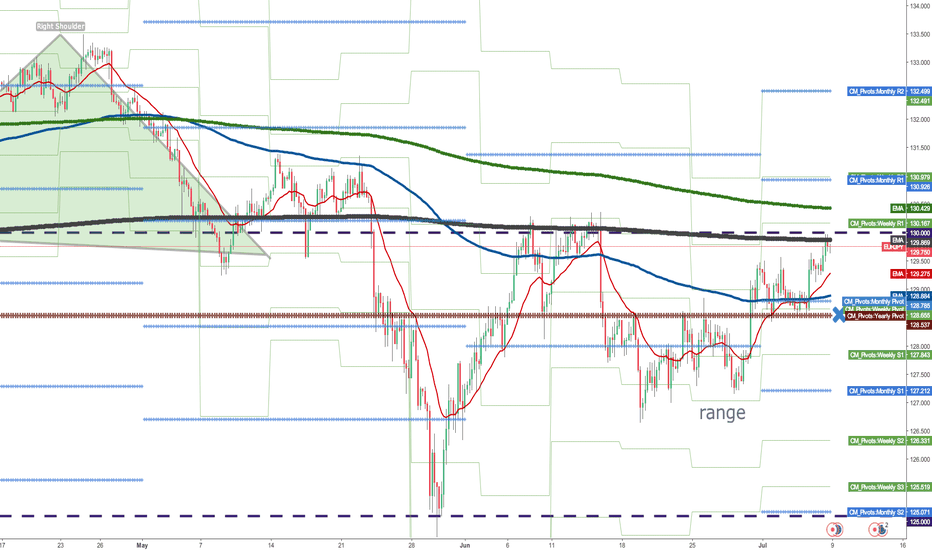 EURJPY:  Can we see it stopped again at the head & shoulders neckline?