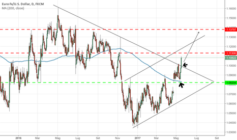 EURUSD: EUR/USD continua l'euforia!