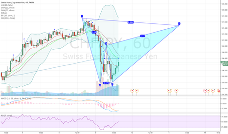 CHFJPY: CHFJPY potential bearish bat pattern on 1H chart