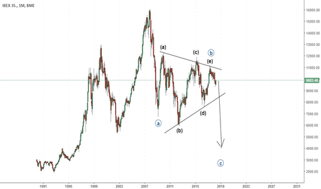 IBC: Ibex35 in wave C