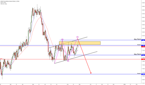 GBPNZD: Falling wedge GBPNZD