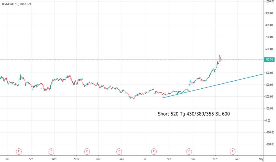 nasdaq tsla historical prices