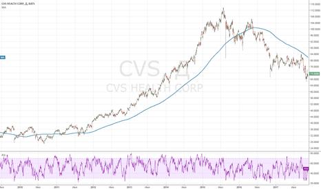 CVS: Фундаментальная идея CVS
