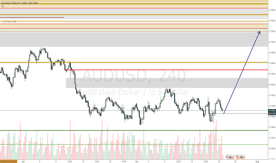 AUDUSD: AUDCAD in a range expecting to break to the upside