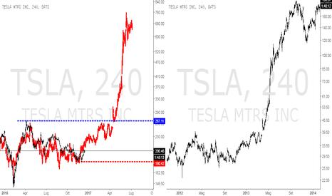 TSLA: Frattale Tesla 2012-2013