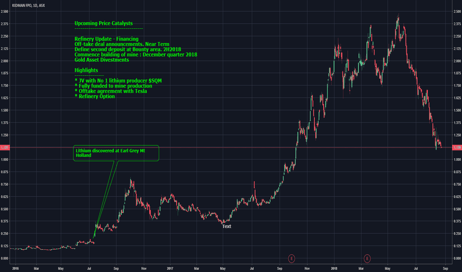 KDR: Kidman Resources - Oversold or Falling Further?