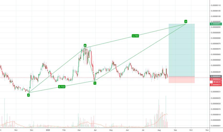 burst btc tradingview)