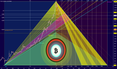 BTCUSD: Observing the Larger Trend of Bitcoin