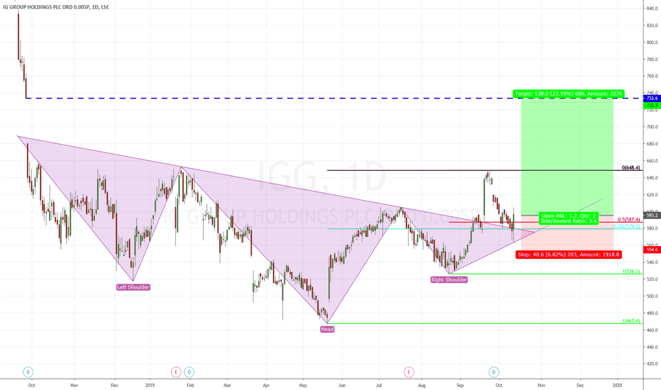 IGG Stock Price and Chart — LSE:IGG — TradingView — UK