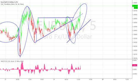 EURUSD: EURUSD 5m wave C short