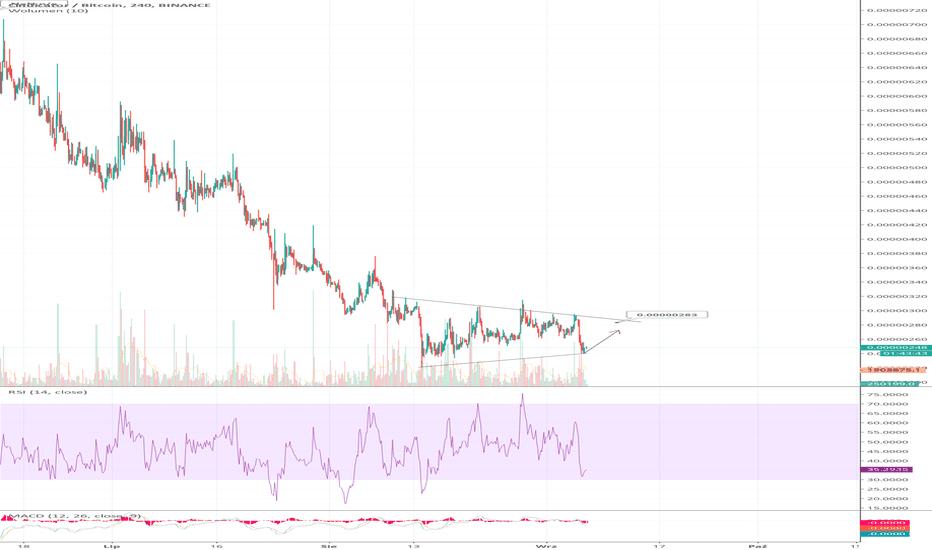 cnd btc tradingview