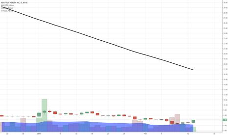 ADPT: $ADPT a chart of interest...