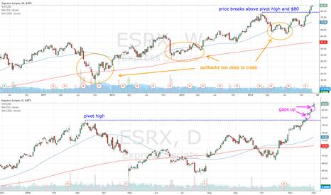 ESRX: ESRX clears $80
