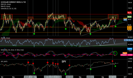 DXY: $SPY and $DXY support and resistance relationship