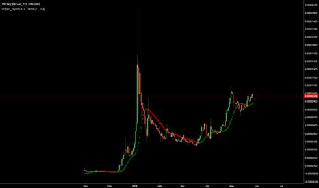 TRXBTC: Great Trend Indicator By crypto_piyush