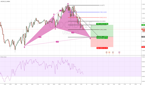 USDCAD: USDCAD looking hop on the trend?