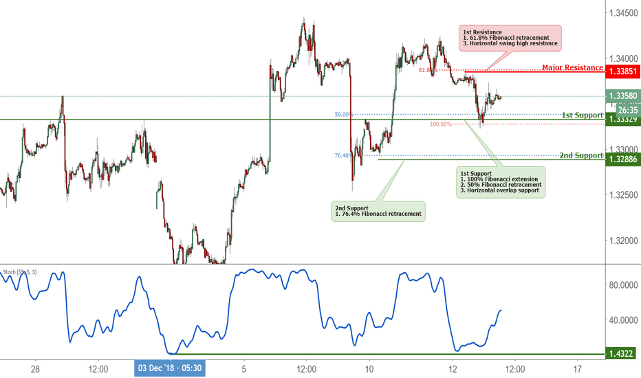 USDCAD: USDCAD Bounced Off Support, Potential Rise