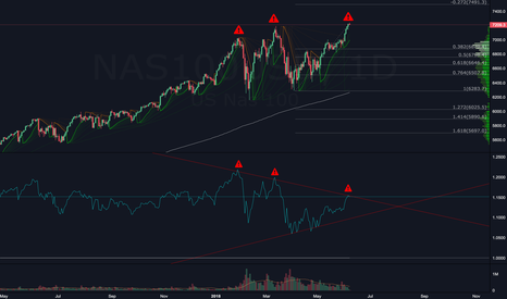 NAS100USD: Anticipating Another Down Move