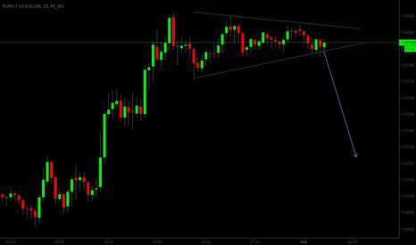 EURUSD: Bearish Symmetrical Triangle on EUR/USD STF