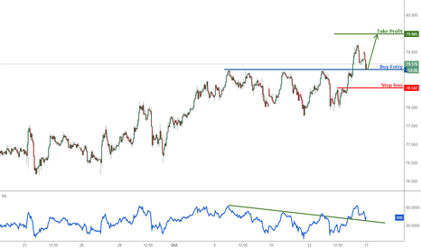 AUDJPY: AUDJPY on major support, time to buy!