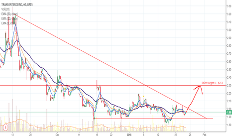TRXC: Breakout and price target 1