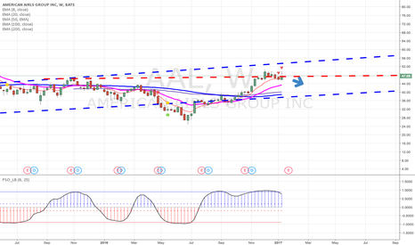 AAL: I believe AAL is a Short for the Weekly