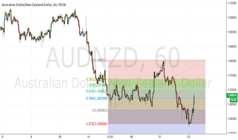 AUDNZD: Missed the perfect entry here...