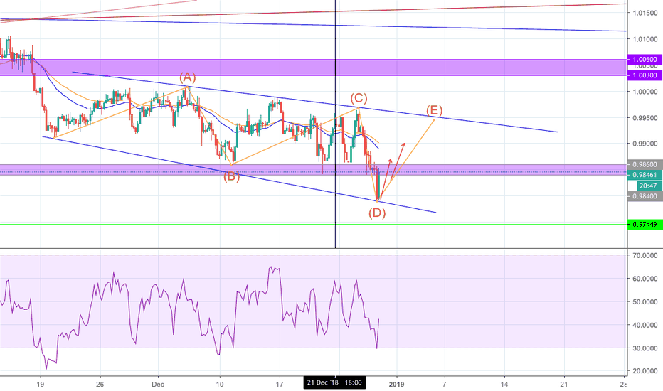 USDCHF: USDCHF Possible LONG H4