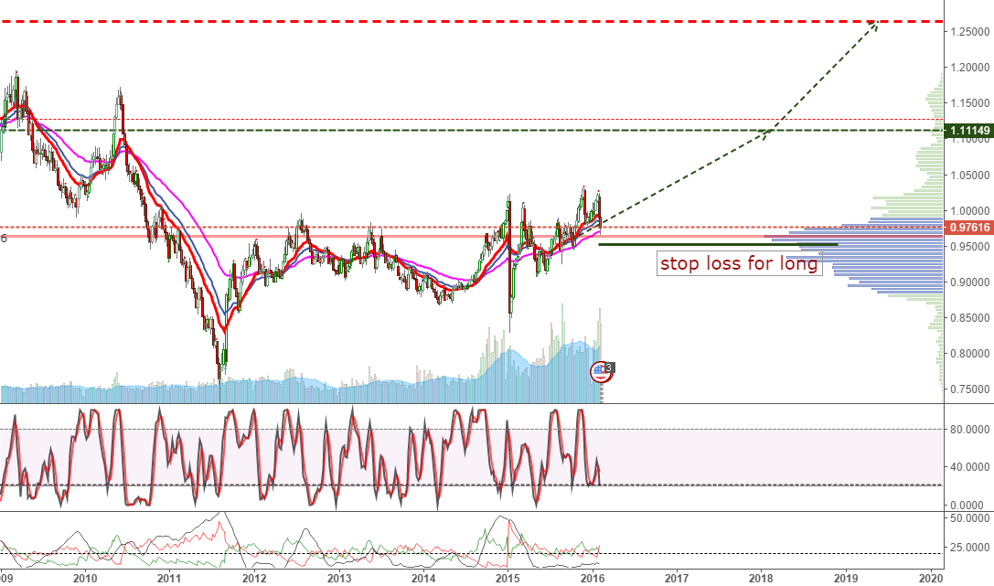 bottom for usdchf