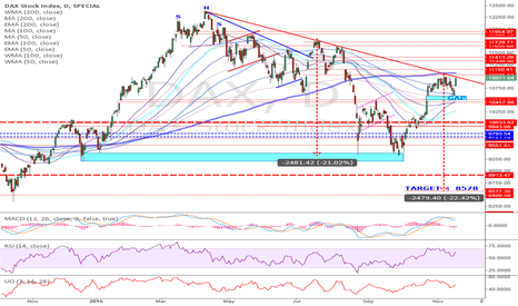 DAX: Downtrend Line resistance ... with MA200