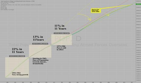 POP: $POP - United States Population Trends - Using TradingView Data