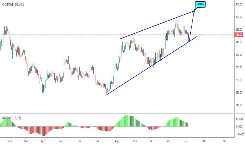 ICICIBANK: Next Possible Move (Refered to Previous post )