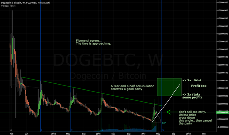 DOGEBTC: Fun experiment with Doge. High risk