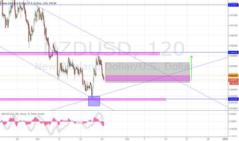 NZDUSD: Potential long position NZD/USD