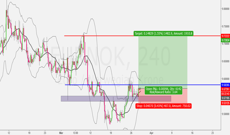 EURNOK: Trade before the Breakout..