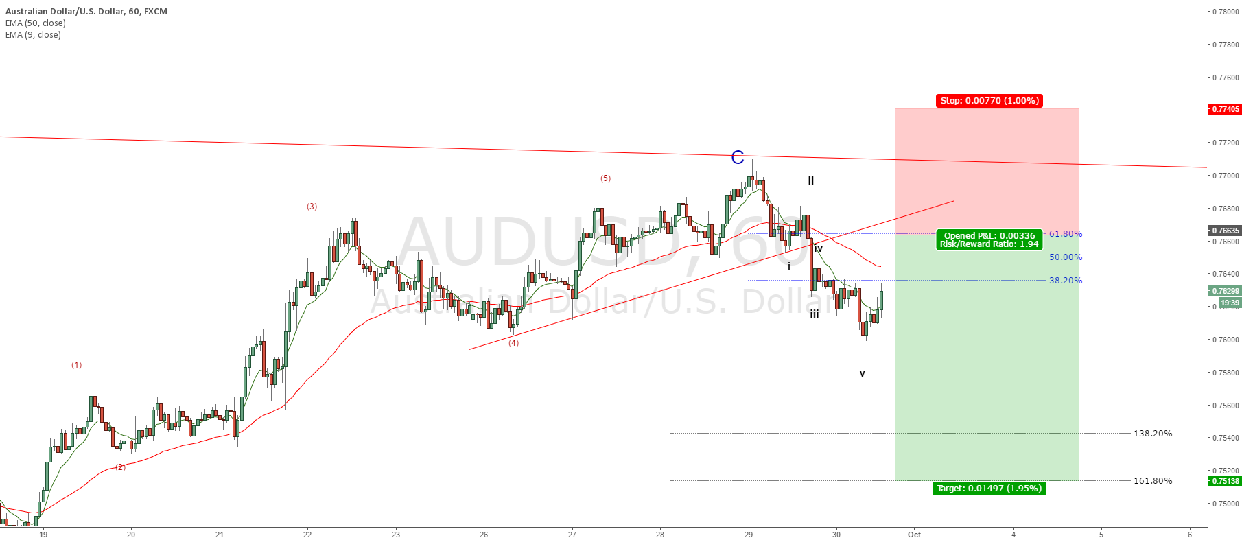 AUDUSD - wait for a pull back to enter short