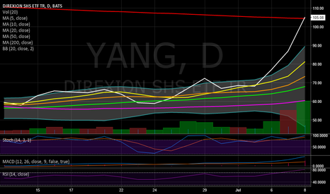 YANG: Price Crosses 200 MA