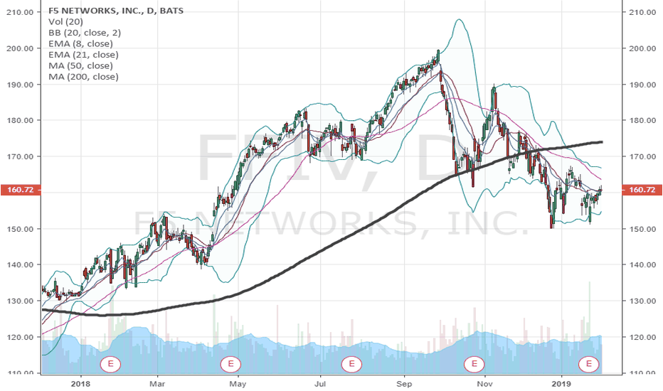 FFIV: $FFIV post earnings curious options flow..
