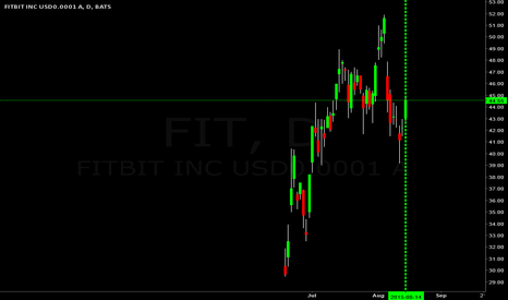 FIT: $FIT going to $55.00, beats $AAPL watch?