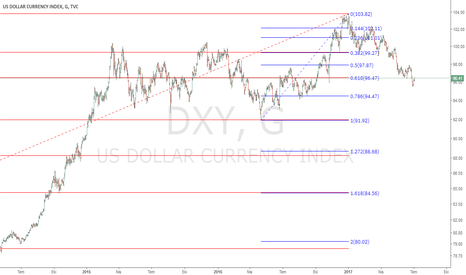 DXY: DXY SHORT POSSIBILITY