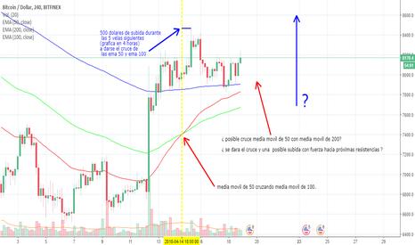 BTCUSD: bitcoin : Posible cruce alcista de la ema 50 con la ema 200 ????