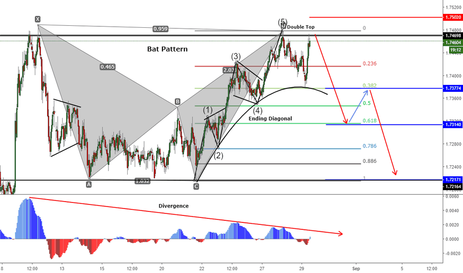 EURNZD: EURNZD (Bat Pattern and Ending Diagonal) -1h Chart