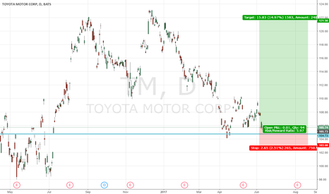TM: Toyota Corp Long!