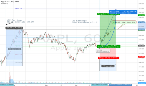 AAPL: 23 Hours To Go Before Bullseye