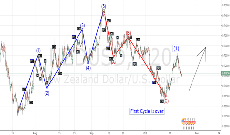 NZDUSD: Long - Position tradind setup