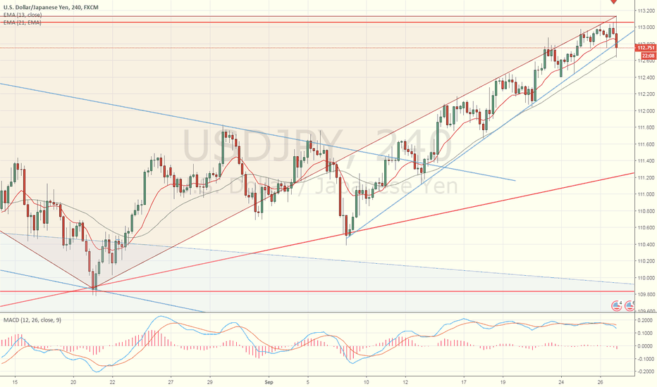 USDJPY: USDJPY Double top pattern, is it high probability trade setup