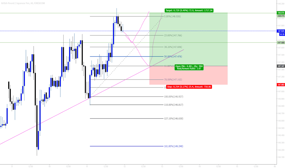 GBPJPY: GBPJPY possible