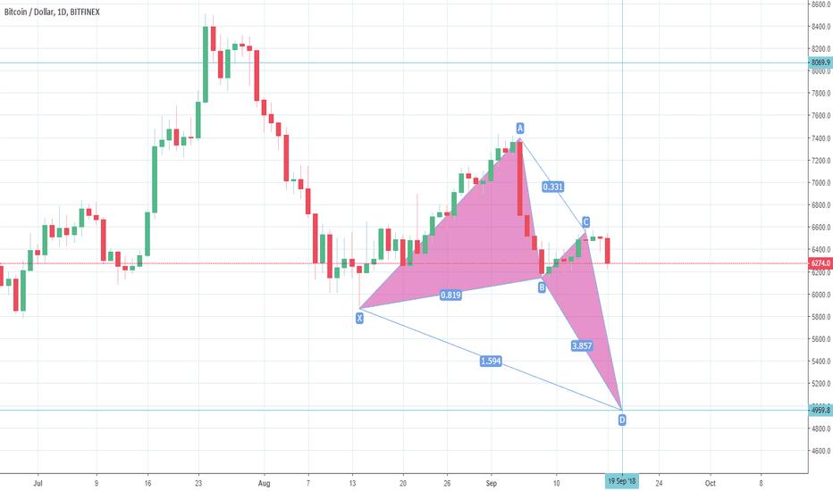 BTCUSD: BTC-USD Chart #Bitcoin $BTC - 17th Sep 2018