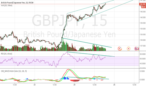 GBPJPY: Triple divergence