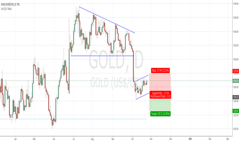 GOLD: GOLD Bearish Flag Formation
